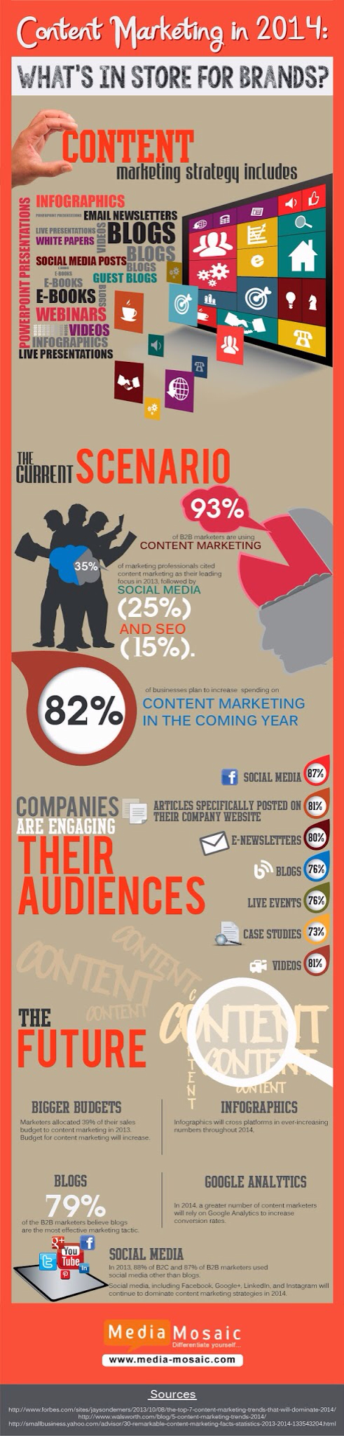 Content Marketing in 2014