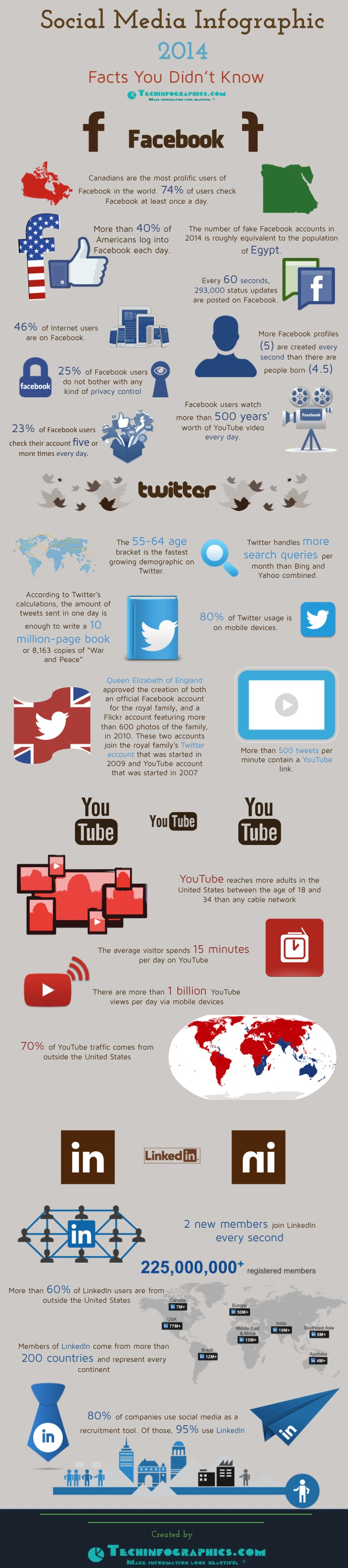 Social Media Infographic 2014 - Facts You Didn't Know