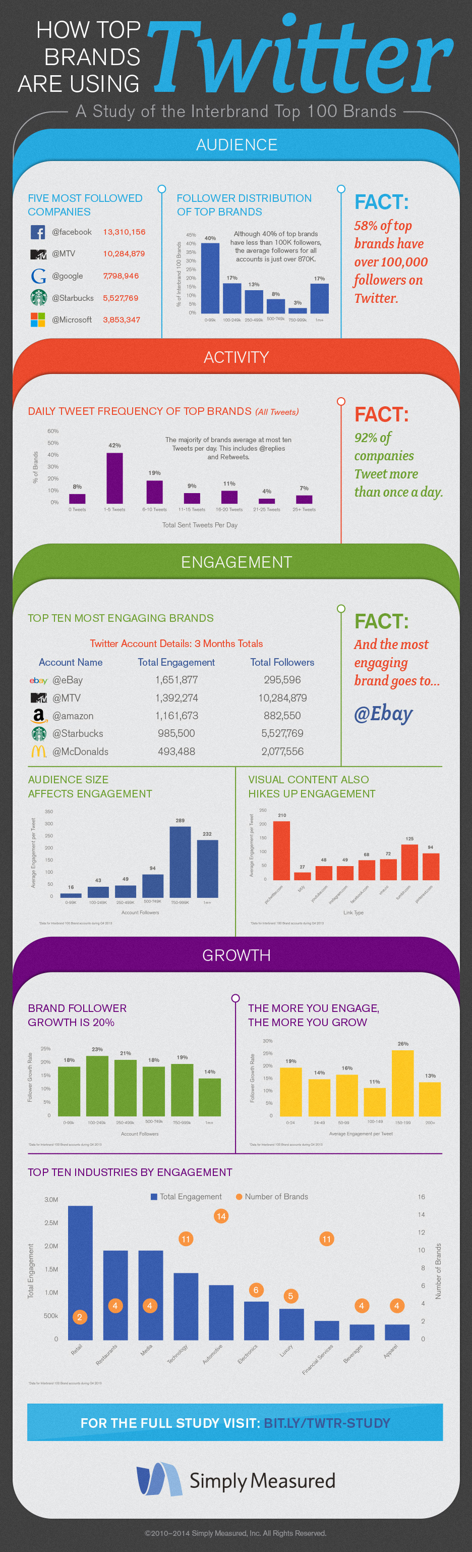 How Top Brands Are Using Twitter - Fonte: Simply Measured