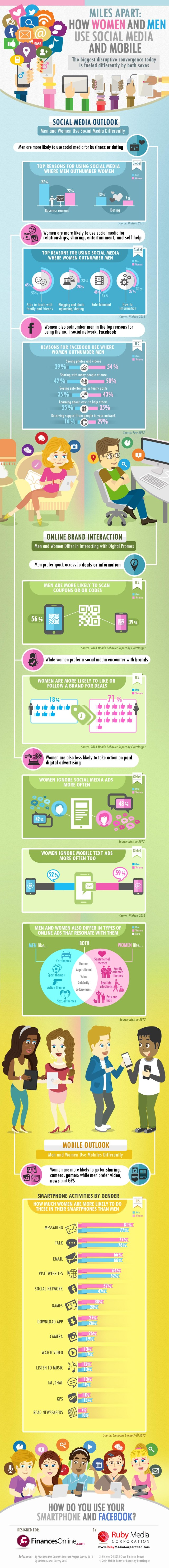 How women and men use Social Media and mobile - Fonte: FinanceOnline.com